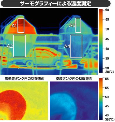サーモグラフィーによる温度測定